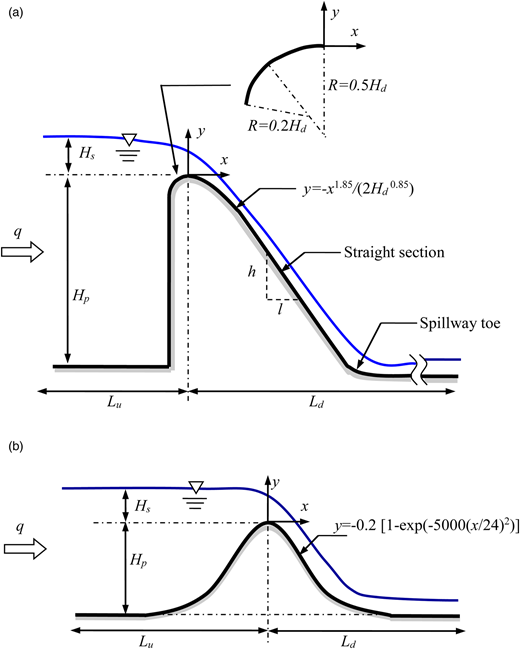 Geometries of the study problems: (a) type-I standard ogee-crested spillway (Case I and Case II); (b) symmetric curved bed in an open channel (Case II).