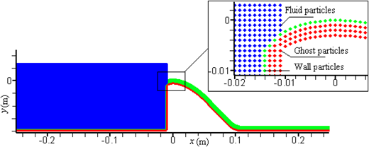 Initial position of particles for ogee spillway of Case I (fluid-type, ghost-type and wall-type particles).