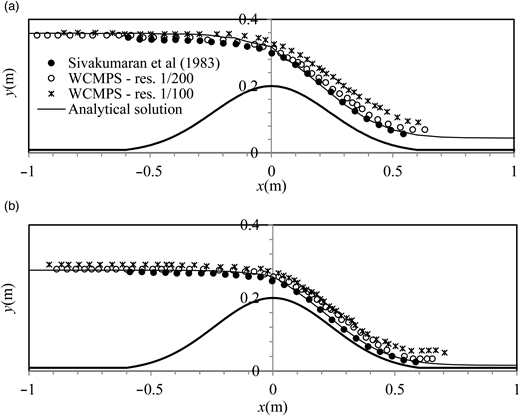 Numerical and experimental water surface profile for 1/200 and 1/100 resolutions for (a) Hs = 0.15 and (b) Hs = 0.07 m.