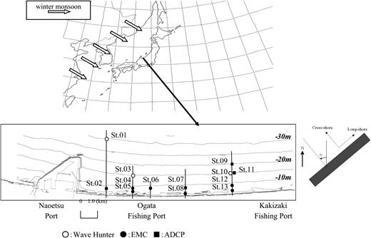 Field observation plan at the Joeutsu-Ogata coast in the Japan Sea (Kato & Yamashita 2003).