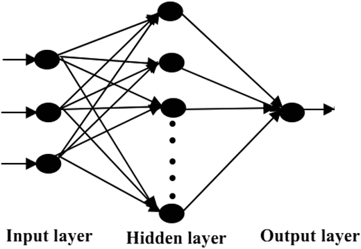 The architecture of backpropagation neural network.