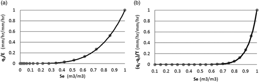 The relation between relative soil moisture (Se) (dimensionless) and the ratio of: (a) downward soil moisture flux  to soil evaporation (E), (b) net downward moisture flux  to transpiration (T). These are derived using equations for soil resistance, canopy resistance, and vertical flux within soil layers (Equation (5)), as a function of relative soil moisture (Se) (all other parameters are assumed constant).