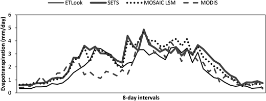 Comparative assessment of ET results from SETS, ETLook, MODIS, and MOSAIC LSM.