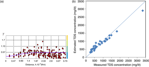 (a) Experimental and best-fitted Gaussian semi-variogram model for TDS, (b) scatter plot of cross-validation for TDS for dry season in 2004.