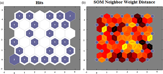 Two-dimensional SOM clustering of EC data: (a) SOM hits, (b) SOM neighbor weighted distance plan.
