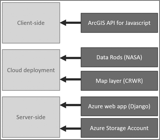 Components of the web application: client-side, server-side, and cloud development.