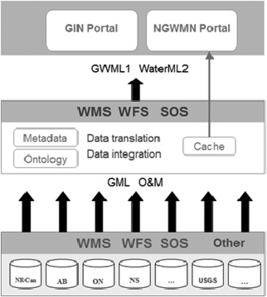 GIN and NGWMN tiered groundwater data interoperability architecture.