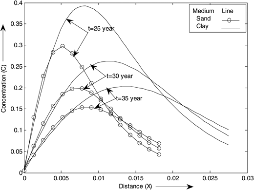Concentration distribution for sinusoidal velocity for the time  with average porosity of the medium.