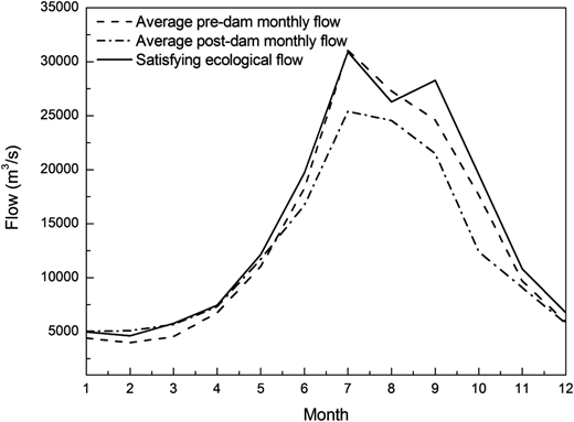 Monthly flow in pre-dam and post-dam periods, and satisfying ecological flow.