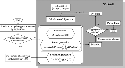 Multi-objective reservoir optimization incorporating ecological adaptation.