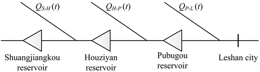 Generalized diagram of the multi-reservoir system.