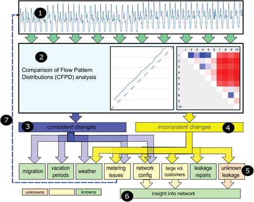 CFPD analysis procedure and interpretation. (1) Flow time series; (2) CFPD analysis; (3), (4) identification of consistent and inconsistent changes; (5) interpretation of these changes in terms of known and unknown mechanisms; (6) discarding changes by known mechanisms such as vacation periods, weather, among others, results in a reduced list of unknown events that can be responsible for the change, making the interpretation easier; (7) any data quality issues which are found may initiate improvement of measurements. Copied from Van Thienen et al. (2013b).