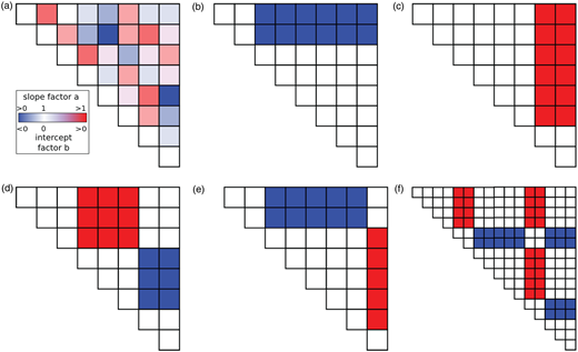 CFPD block diagrams are upper triangle matrices with matrix values indicated by color (a). The diagonal is always 1 (slope factor a) or 0 (intercept factor b). Slope factor a values may range from 0 towards infinity; intercept factors b may range from minus infinity towards infinity. Logically permissible block patterns either meet both the upper and right hand side edge (b), (c) or appear in opposite sign combinations of two blocks, one of which touches the upper edge and the other the right hand side edge (d), (e). Weekdays and weekends are generally somewhat different, and show up as distinctive regular banded patterns (f). Please refer to the online version of this paper to see this figure in color: http://dx.doi.org/10.2166/hydro.2015.056.