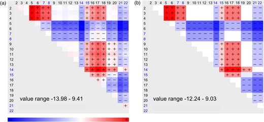 Graphical results for test 7 performed on dataset 1c: (a) diagram with matrix of b-factors; (b) diagram with estimated block functions.