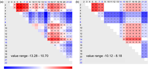 Graphical results for test 1 performed on dataset 1d: (a) diagram with matrix of b-factors; (b) diagram with estimated block functions.