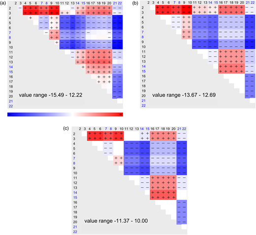 Graphical results for dataset 2c: test 1 and 14 performed on dataset 2c: (a) diagram with matrix of b-factors; (b) diagram with estimated block functions by test 1; (c) diagram with estimated block functions by test 14.