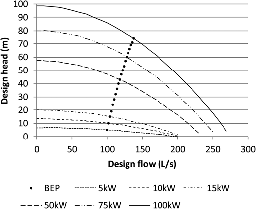 Pump curves for commercial pumps given in Table1.