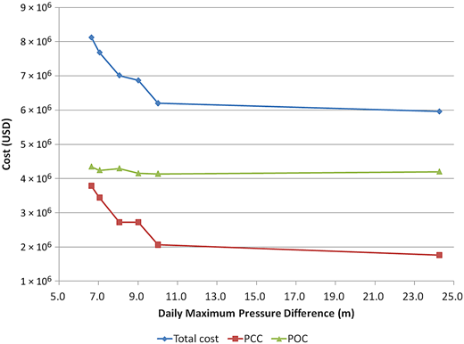 Total cost and daily maximum pressure difference of Pareto optimal solutions for pump optimization of the Apulian-35 network.