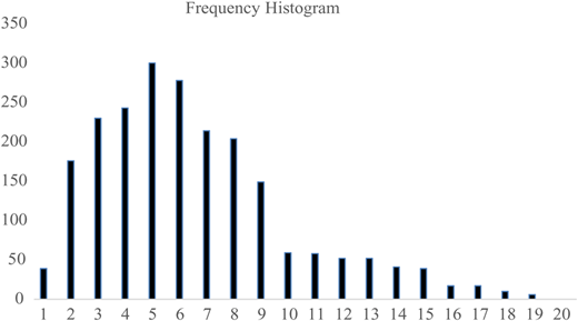 The frequency histograms of the target variable, u.