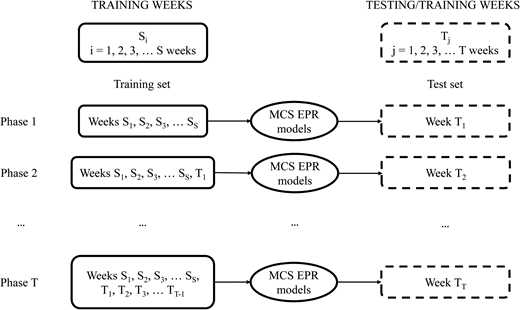 Schematic of the iterative training/testing procedure proposed.