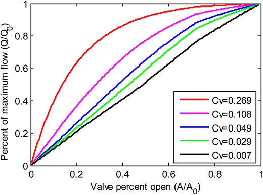 Valve characteristic curves.