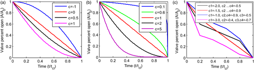 Percent of valve opened area as a function of time for different values of curve coefficient c for (a) quadratic function, (b) power function, (c) piece-wise linear function.