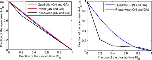 GA and QN optimal valve closure curves: (a) case study 1, (b) case study 3.