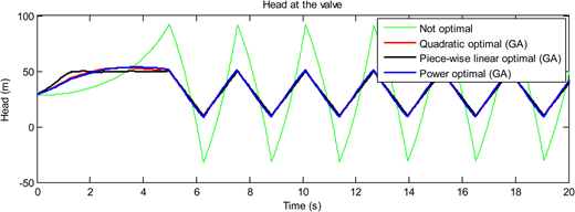 Case study 1: transient simulation results for different closure curves.