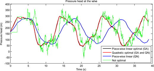 Case study 2: transient simulation results for different closure curves.
