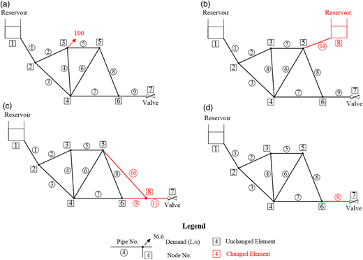 Case study 2: sensitivity analysis. Network layouts for cases (a) 2.1, (b) 2.2, (c) 2.3, (d) 2.4.