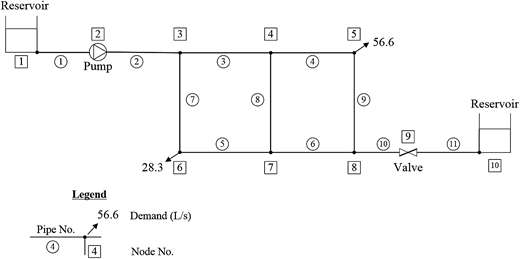 Network layout: case study 3.