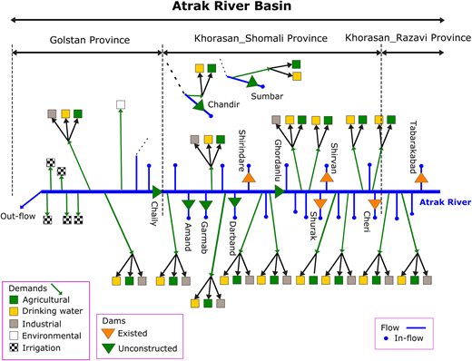 Schematic representation of the Atrak river basin.