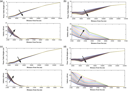 Temporal variations of water table and salinity profiles over distance from the sea for ANN (a, b) and GPM (c, d) at lower (a, c) and higher (b, d) extraction rates.