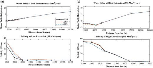 Comparison of OGS, ANN, and GPM outputs for water table heights (upper) and salinity (lower) over distance from the sea for lower (left) and higher (right) extraction rates at the end of the simulation period. (a) Low extraction (55 Mm3/year). (b) High extraction (595 Mm3/year).