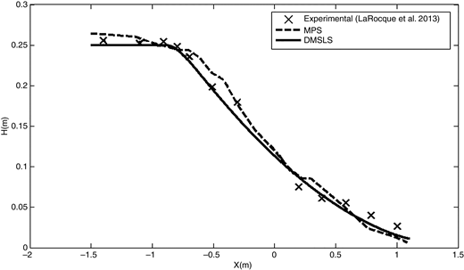 Comparison of DMSLS meshless method with MPS and experimental data (Ying et al. 2004).