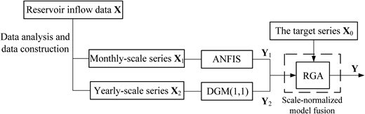 Architecture of scale-normalized model fusion approach for forecasting reservoir inflow.