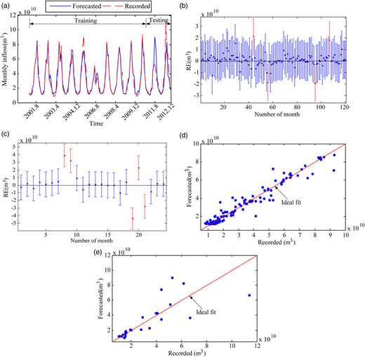 Forecasting results and scatter plots using the BPNN (4-6-1): (a) plots the forecasting results for the training and the testing data; (b) and (c) display the residual error distribution (RE ∼ t) of the training and testing data, respectively; (d) and (e) are the scatters for the training and testing data, respectively.