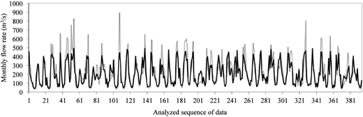 Observed values of monthly flow rates (gray line) versus simulated values (black line), indicating satisfying statistical reliability of the proposed model (internal validation).