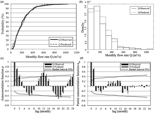 Verification of developed forecasting model for validation stage (1991–2012) by utilizing the observed and predicted monthly flows at hydrological station Ljubičevski Most: (a) CDF; (b) PDF; (c) ACF; (d) PACF with Bartlett confident intervals at 95% significance level.