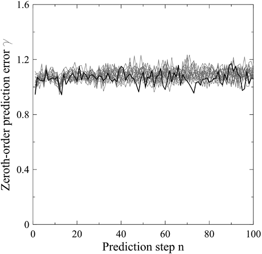 Testing the null hypothesis that residuals are random numbers drawn from some fixed distribution. Black line denotes zeroth-order prediction for the original time series and gray lines zeroth-order prediction for the surrogates. It is clear that null hypothesis cannot be rejected, since γ0 is well within γ for all the examined surrogates and prediction steps.