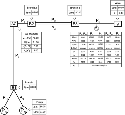 Pipeline system configuration.