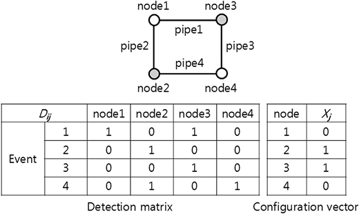 The detection matrix and configuration vector of a network (example). Pressure sensors are installed at gray-filled nodes (nodes 2 and 3).