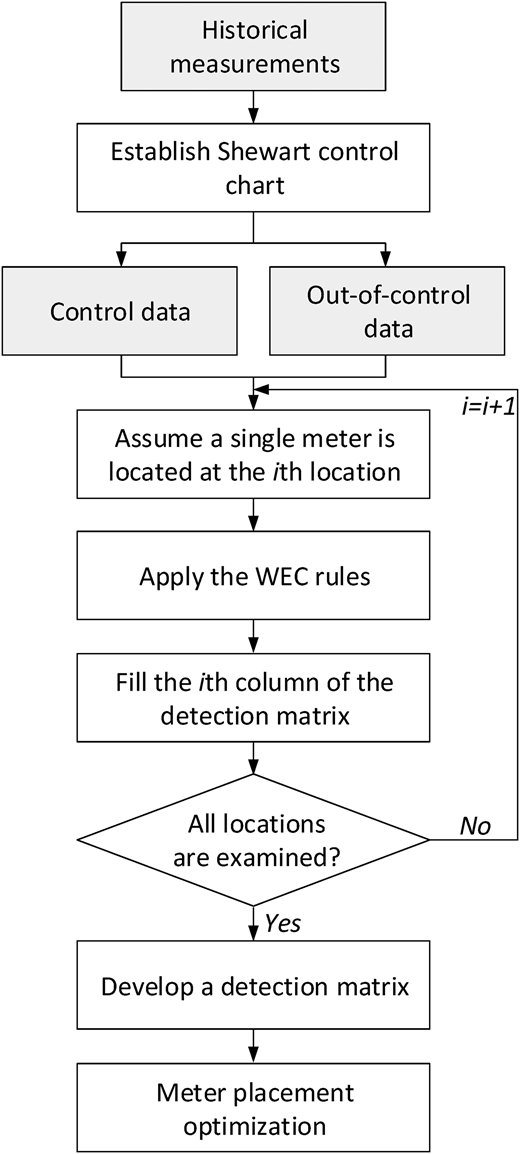 Flowchart for the proposed optimal meter placement approach.