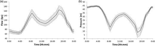 Representative Shewhart control charts (24 h) for (a) flow and (b) pressure at a representative location.