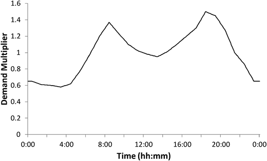 Diurnal demand pattern repeated twice for 24 h.