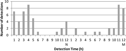Histogram of detected events by the detection time for a pressure meter at node 15.