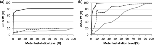 ROC curves for (a) pressure meters and (b) flow meters (DP (solid black line), RF for the best DP meter sets (gray dashed line), and minimum false alarm rate (gray solid line)). Note that the total number of pressure meters and flow meters (i.e., meter installation level is 100%) are 125 and 90, respectively.