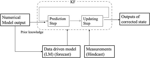 The scheme of local model combined KF.