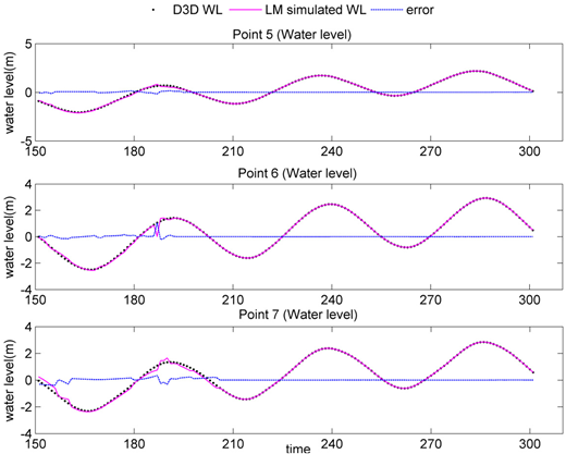 Comparison of LM produced water level (solid line) and numerical model simulated water level (dot), as well as their difference (dashed line). The full colour version of this figure is available in the online version of this paper: http://dx.doi.org/10.2166/hydro.2016.085.