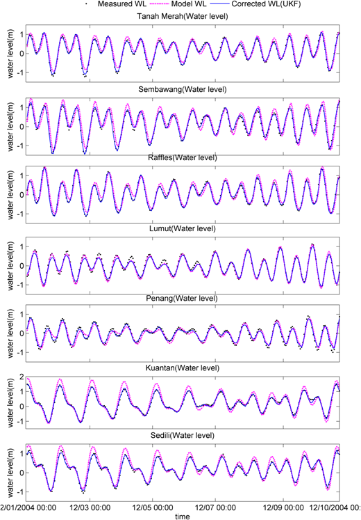 Measured water level (dot), SRM simulated water level (pink dash), and corrected water level (blue line) at non-measured stations for SRM. The full colour version of this figure is available in the online version of this paper: http://dx.doi.org/10.2166/hydro.2016.085.